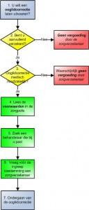 keuze-diagram-ooglidcorrectie-vergoeding-door-zorgverzekeraars